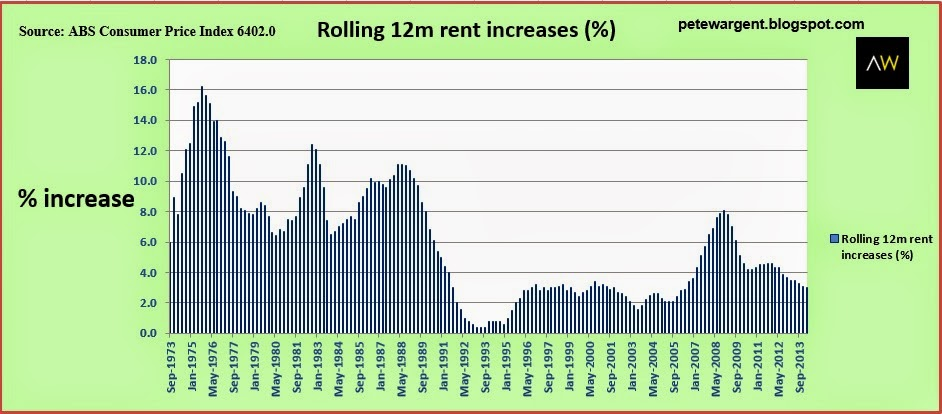 Rental growth in Australia over the long term