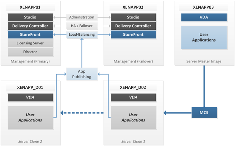 Citrix xenapp 7 6 architecture and deployment poc for Xenapp 6 5 architecture
