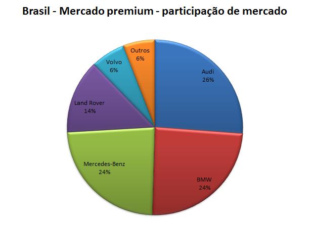 Mercado de luxo - Brasil - participação de mercado