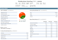 Fidelity Select Retailing Fund (FSRPX)