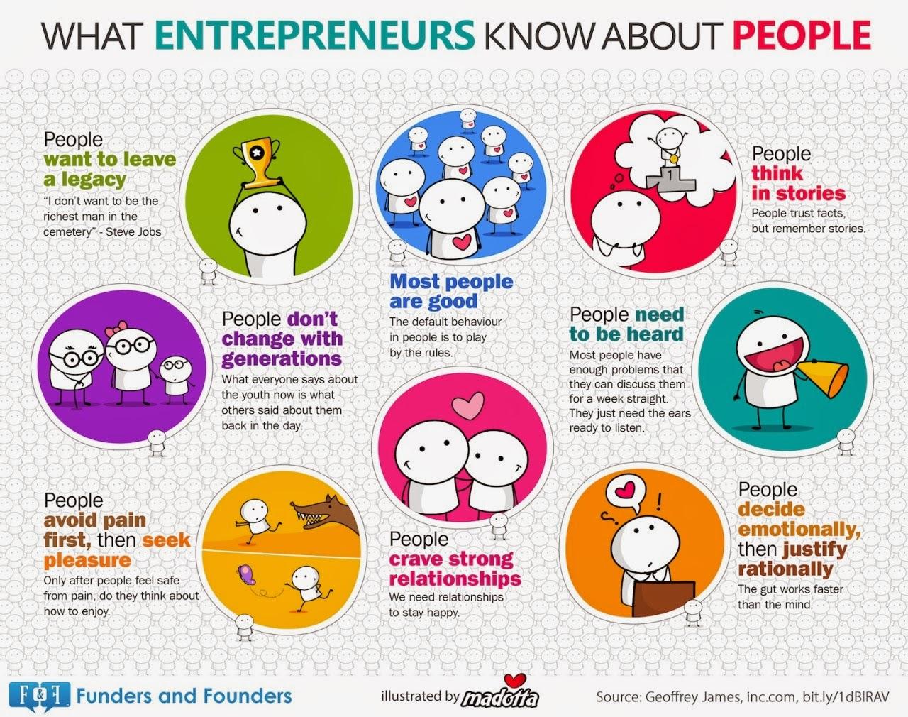 8 coisas que os empreendedores (e todas as outras pessoas) deveriam saber sobre as pessoas