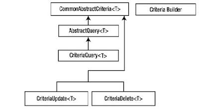 Jerarquía de principales interfaces utilizados en el Api Criteria