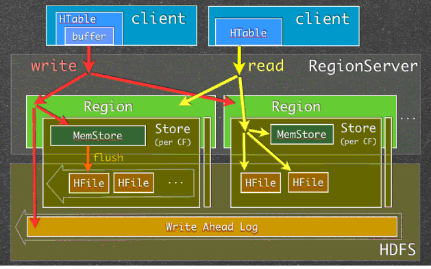 HBase Architecture Hadoopmaterial - Hbase architecture