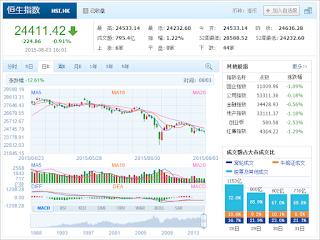 中国株コバンザメ投資 香港ハンセン指数20150803
