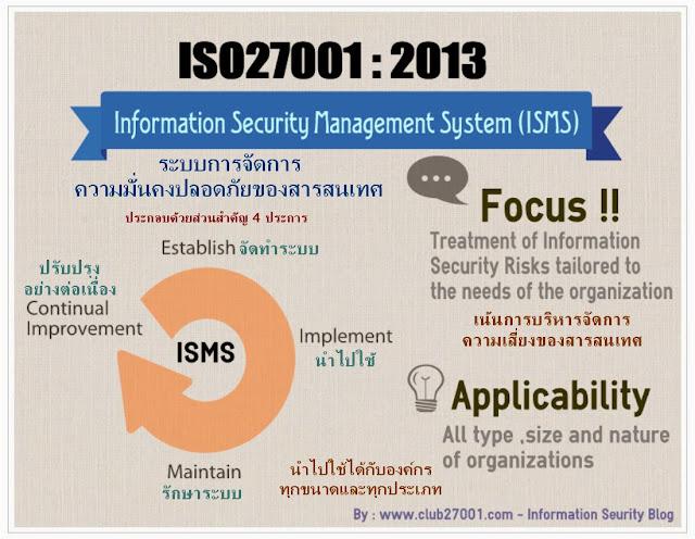 รีวิว ISO2700 12013 - Information Security Management System Standard - ISMS