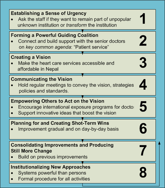 spradley s eight step model Change management models: kotter 8 step change needs to follow an eight step lean 6 sigma was priceless in creating our company's model cell.