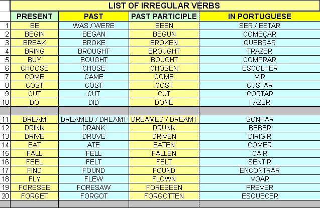 come irregular verb
