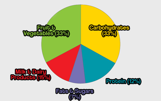 Hope this helped you to determine the optimum calorie consumption to