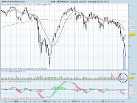 analisis tecnico de-banco santander-a 7 de octubre de 2011