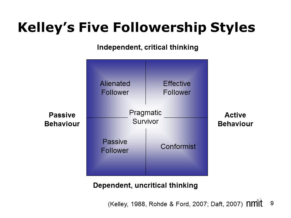 acts of leadership kelley s five followership styles kelley s five followership styles