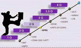 Regulasi 4G LTE sudah dimulai