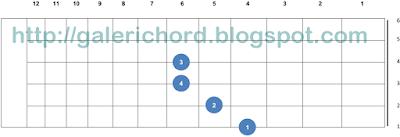 letak bentuk posisi chord kunci gitar C#m