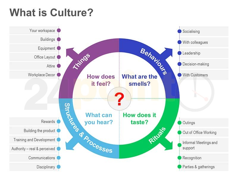 case hr culture and business results As strategic within the organization in case human resource  imagined) hr  competency and hr culture  portance of hr in driving business results 3.