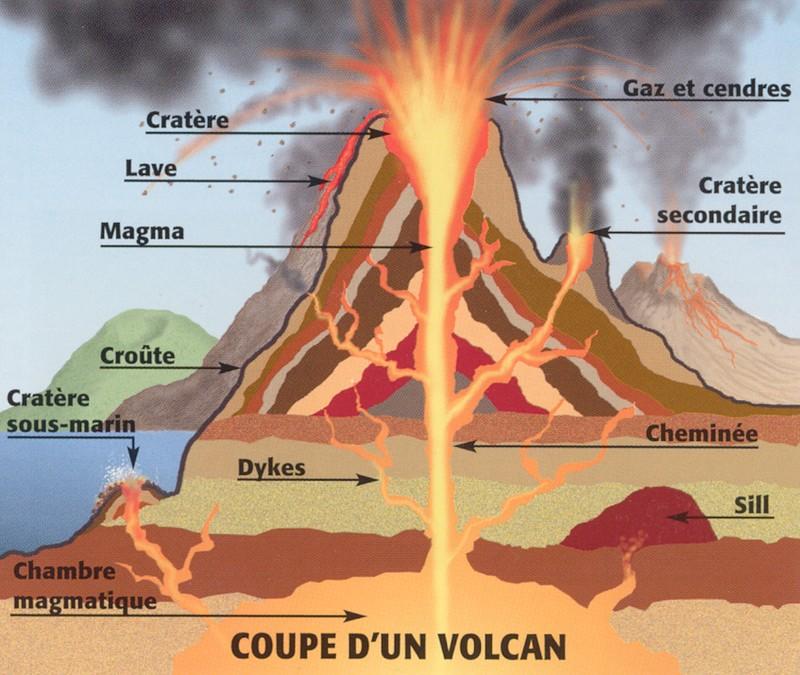Comment Un Volcan Fonctionne T Il Comment A Marche