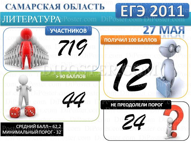 Результаты ЕГЭ по Литературе в Самарской области 2011 г.