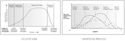 El Ciclo de vida del proyecto no es igual a los Grupos de Procesos