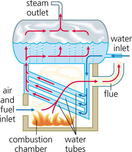 Steam Boiler Diagram - Auto Electrical Wiring Diagram •