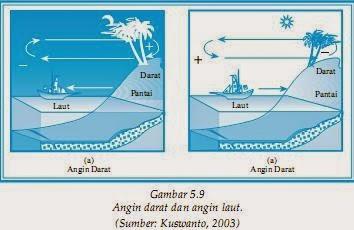 angin darat dana laut