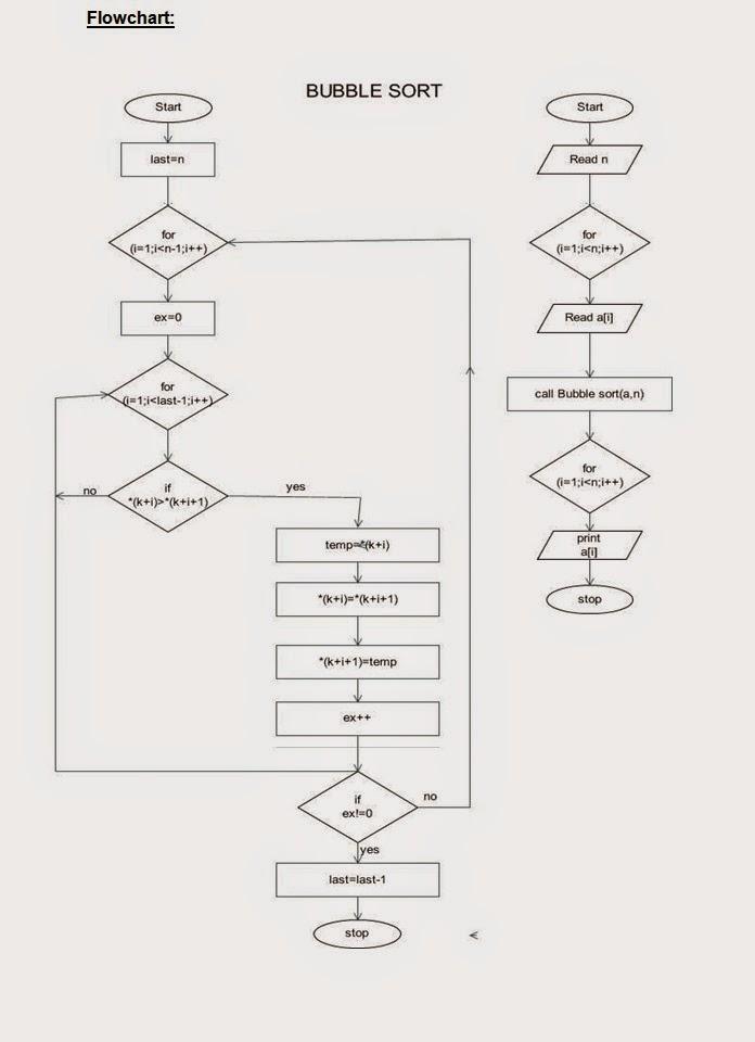 inputoutput - Bubble Sort Algorithm Flowchart