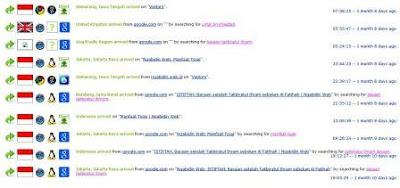 http://www.ngabidin.web.id/2012/12/visitor.html