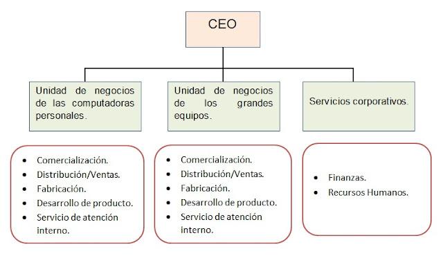 Estructura divisional por producto