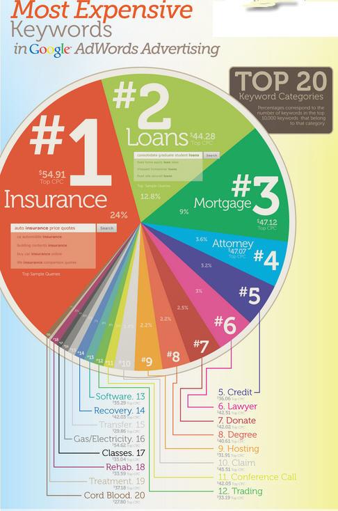 ... on Adwords Google (Most expensive Keywords)   Have Results SEM Blog