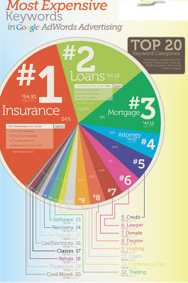 Most top expensive words for CPC Adwords