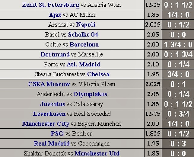 schedule Champions League October 1 2013