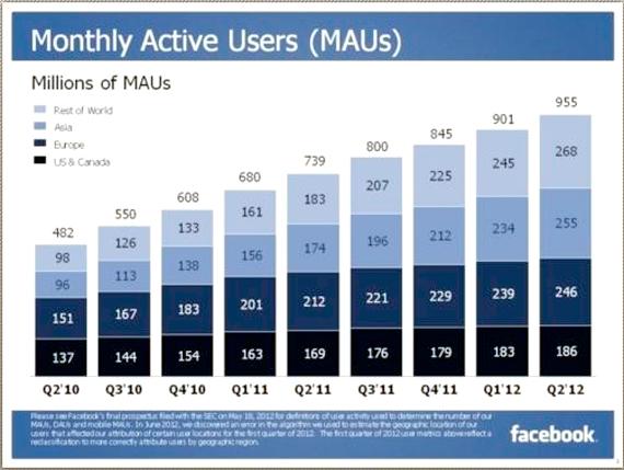 Facebook inregistreaza o crestere constanta a numarului de utilizatori activi lunar, ajungand la numarul de 955 de milioane
