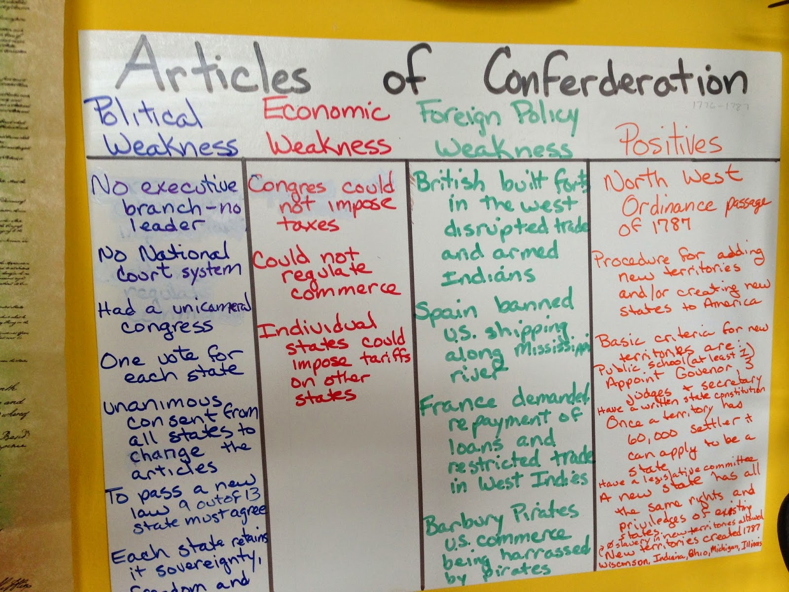 the history and effects of the articles of confederation The articles of confederation represented the first example of a shared system of government made between the 13 former colonies that were now free american states.