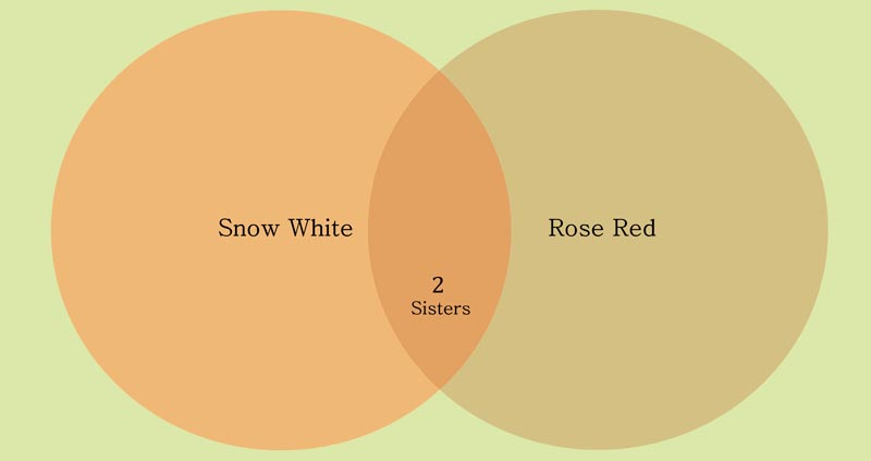 Snow White &amp; Rose Red