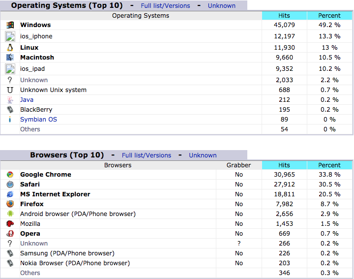 statistics on operating systems
