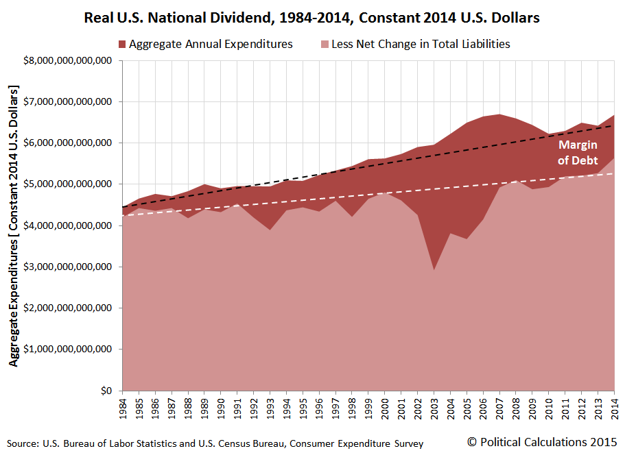 Real U.S. National Dividend, 1984-2014, Constant 2014 U.S. Dollars