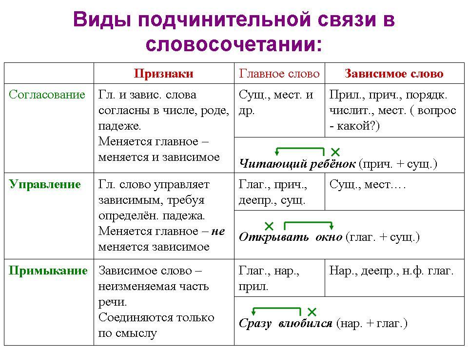 Выпишите из предложений словосочетания составьте их схемы