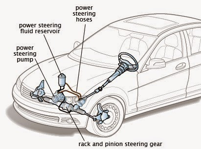 Tips How to Care Car Power Steering