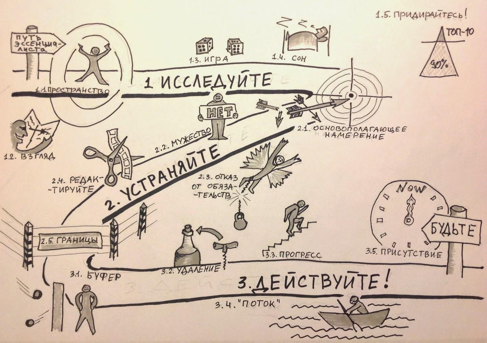 Путь эссенциалиста: три этапа и 15 техник саморазвития