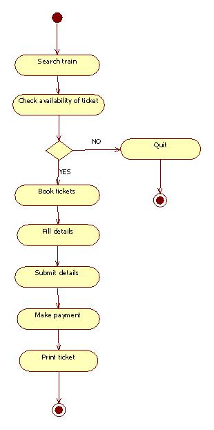 Information system and engineering economics activity diagram for booking ticket activity ccuart