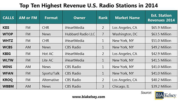 """ radio stations in US with highest revenues"""