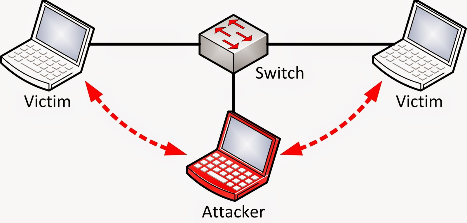 MITM Attack Security