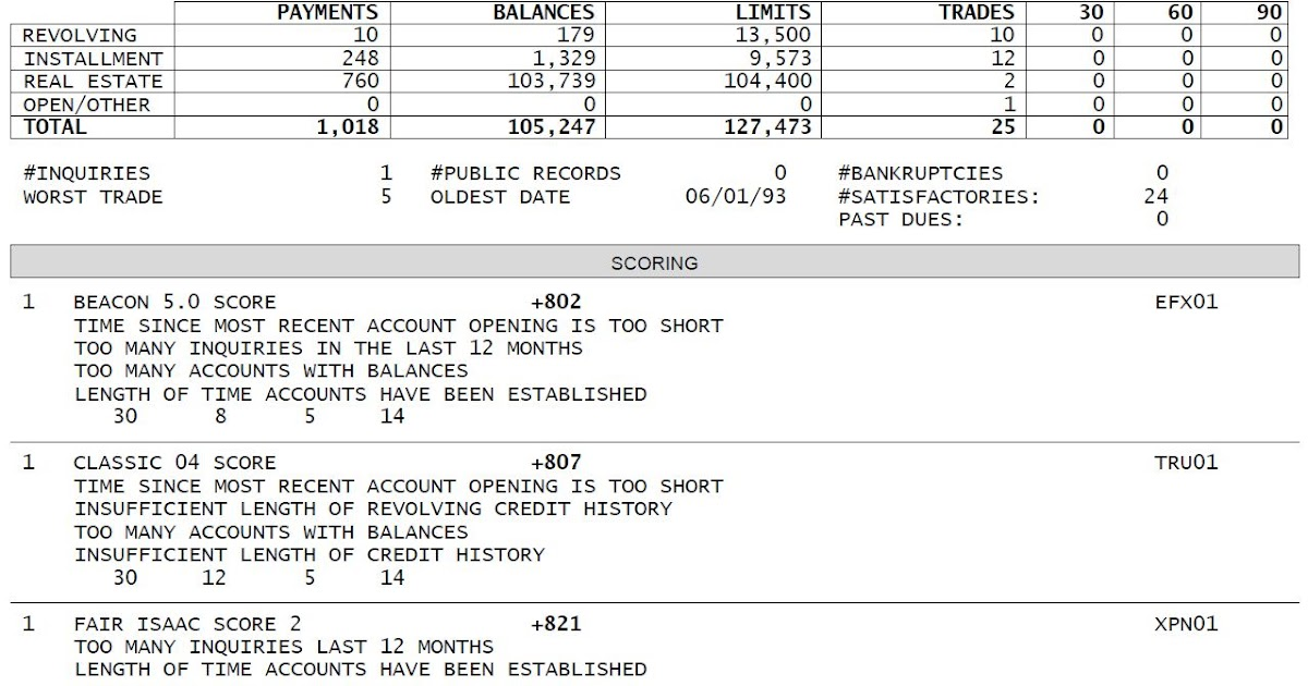 David Sherman Does Sports And Savings How To Read A Credit Report