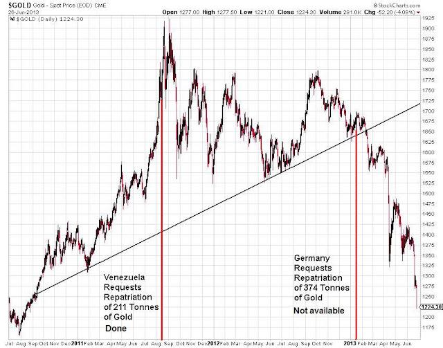 Analyse du faux Krach des métaux précieux organisé d'avril 2013  - Page 2 Goldlongterm
