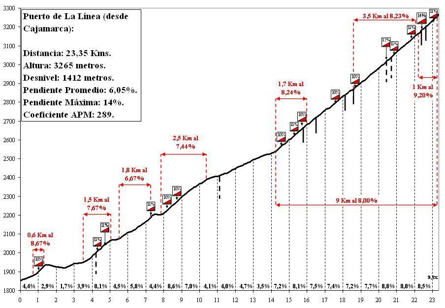 rutas para pasar el domingo entero sobre la bici L%25C3%258DNEA+vert.+Cajamarca