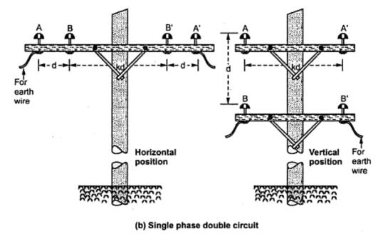 methods of arrangement conductors