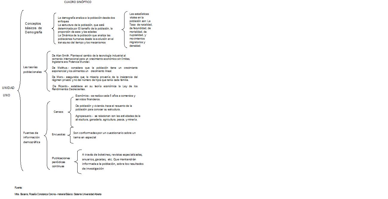 elvisblog: act.1 unidad1