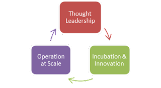 Three boxes in a circle where one box leads to the next. Starts with Thought Leadership; leads next to Incubation & Innovation; leads then to Operation at Scale; and finally returns to Thought Leadership--where it begins anew.