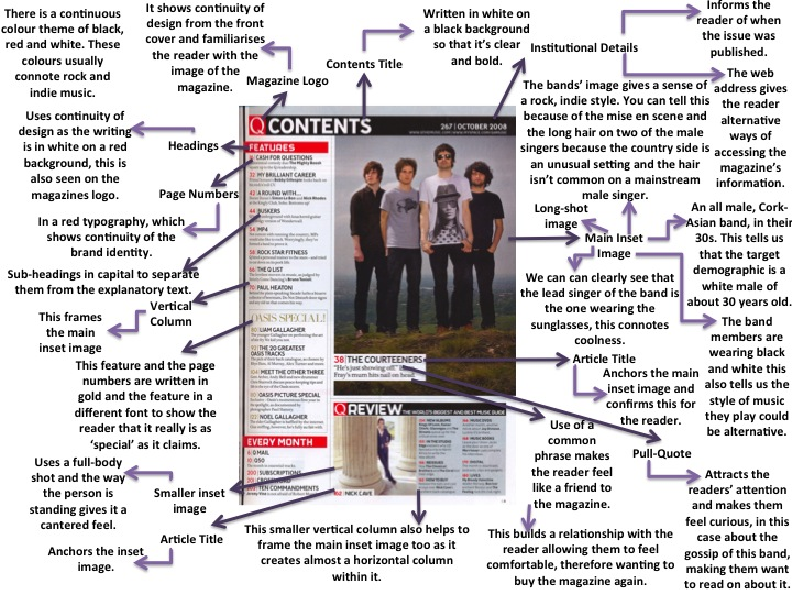 an analysis of the common contents of the glamour magazine Media magazine cover, contents, double page spread analysis- complete, adding extra finished.