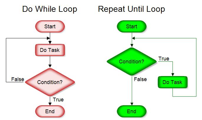 Loops  Carnegie Mellon School of Computer Science