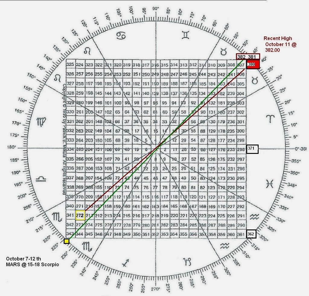 Gann wheel 4 forex