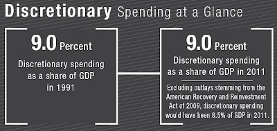Click the image & glance at Discretionary Spending in 2011