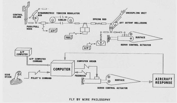 an introduction to the role of computers in fly by wire aircraft What is fly-by-wire the fly-by-wire system also allows automatic signals sent by the aircraft's computers and aircraft manufactured before the introduction.